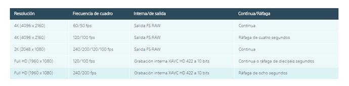 SONY-FS5M2-Grabacion-de-alta-frecuencia-de-cuadro-HFR