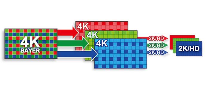 CANON EOS 300 MARK II - PROCESAMIENTO IMAGENES FULL HD AVANZADO