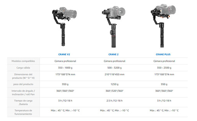 Tabla comparativa CRANE V2, CRANE 2 Y CRANE PLUS