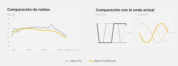 Mavic Pro Platinum Comparacion