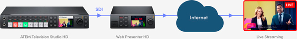BLACKMAGIC WEB PRESENTER HD - STREAMING DIAGRAMA